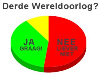 Nederlanders Niet Blij Met Derde Wereldoorlog Nieuwspaal