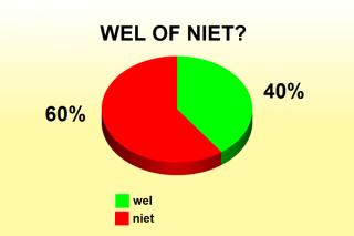 meeste-nederlanders-vinden-van-niet